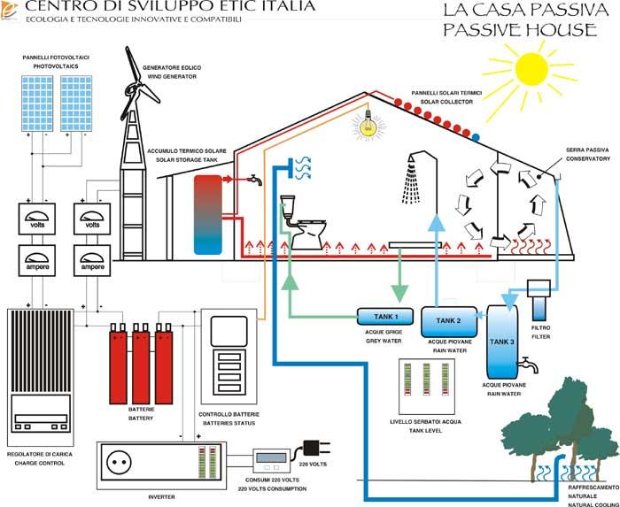 Una vera casa energia zero abitabile per per parco for Registro casa schemi